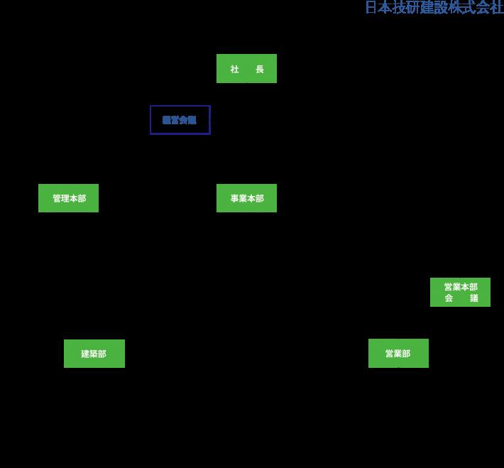 日本技研建設組織図